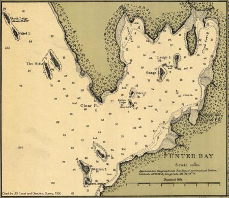 1905 chart