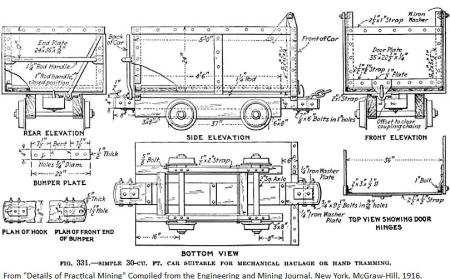 mine car diagram